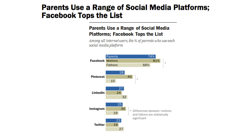 Social Media Eltern