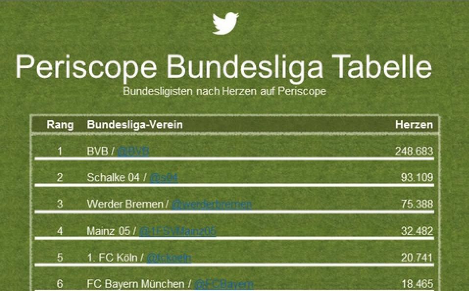 Periscope-Tabelle